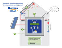 ThermokSolar Hot Air Diagram