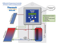 ThermokSolar Hot Water Diagram