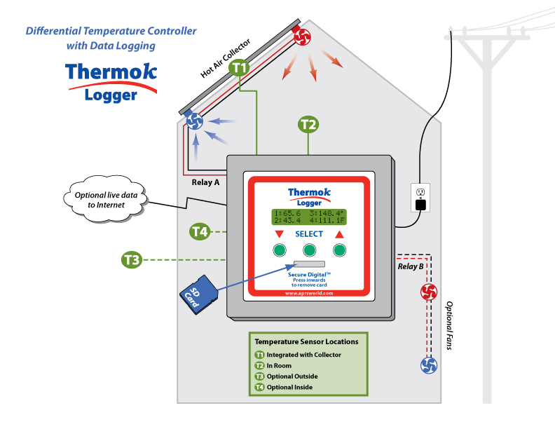 ThermokLogger Hot Air Diagram