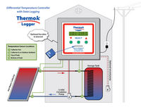 ThermokLogger Hot Water Diagram