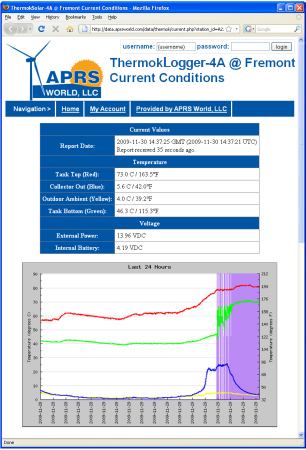 Sample ThermokLogger Screen Shot from WorldData by APRS World