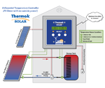 ThermokSolar Diagram