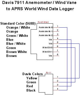 Connecting Davis 7911 To Wind Data Logger Aprs World Llc